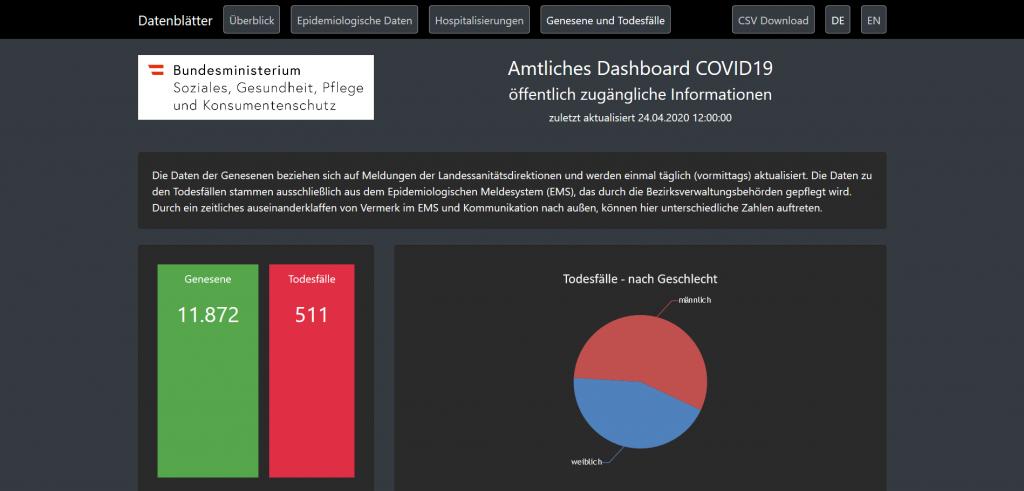 """Screenshot """"Amtliches Dashboard COVID-19"""" vom 24.04.2020 (""""Genesene und Todesfälle"""")"""