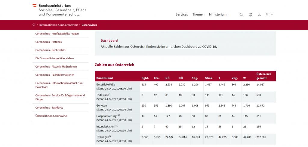 """""""Corona-Zahlen"""" auf der Website des österreichischen Sozial- und Gesundheitsministeriums (Screenshot vom 24.04.2020)"""