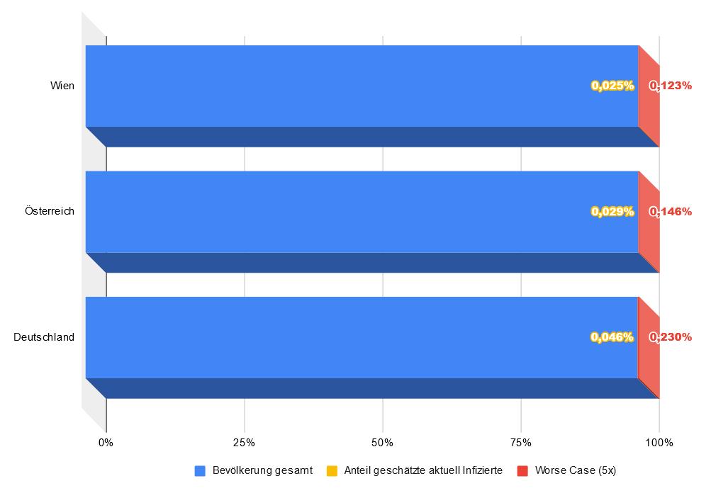 """Anteil der geschätzten aktuell mit COVID-19 Infizierten (Stand 24.4.2020) und darauf basierend """"Worse Case"""" Schätzung © diedenker.org"""